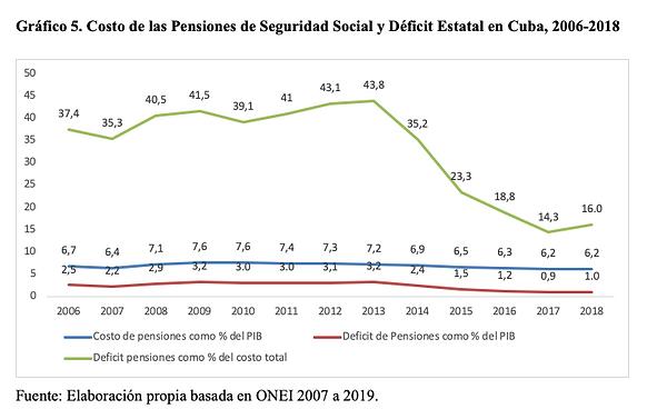 Gráfico 5. Costo de las Pensiones de Seguridad Social y Déficit Estatal en Cuba, 2006-2018
