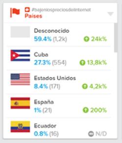 Países con mayor número de publicaciones #bajenlospreciosdelinternet