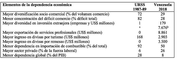 Dependencia Económica de Cuba con la URSS (1989) y con Venezuela (2018)  