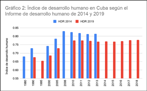 Gráfico 2 Indice de desarrollo humano en Cuba según el informe de desarrollo humano de 2014 y 2019