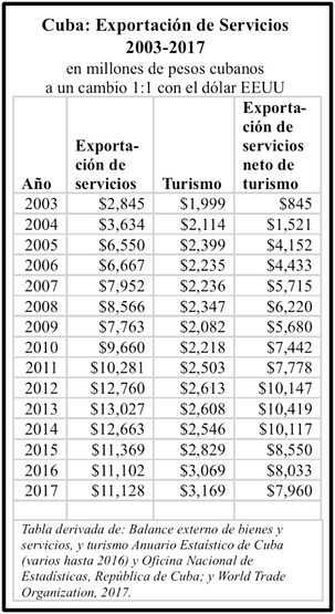 Exportación de Servicios 2003-2017