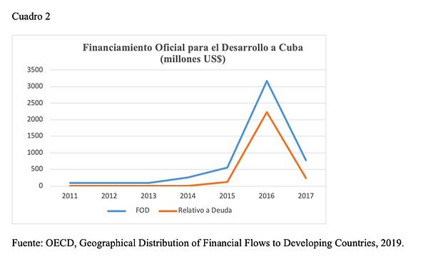 Financiamiento Oficial para el Desarrollo a Cuba  (millones US$)