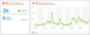 Número de publicaciones y horarios de tendencia en Twitter. 30-31 de mayo