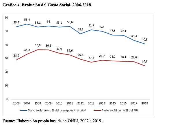Gráfico 4. Evolución del Gasto Social, 2006-2018