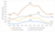 Evolución de la Relación Económica Cuba-Venezuela, 2007-2017 (millones de dólares)