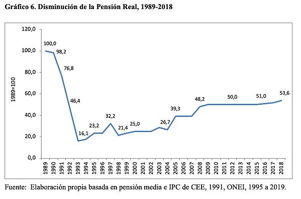 Gráfico 6. Disminución de la Pensión Real, 1989-2018