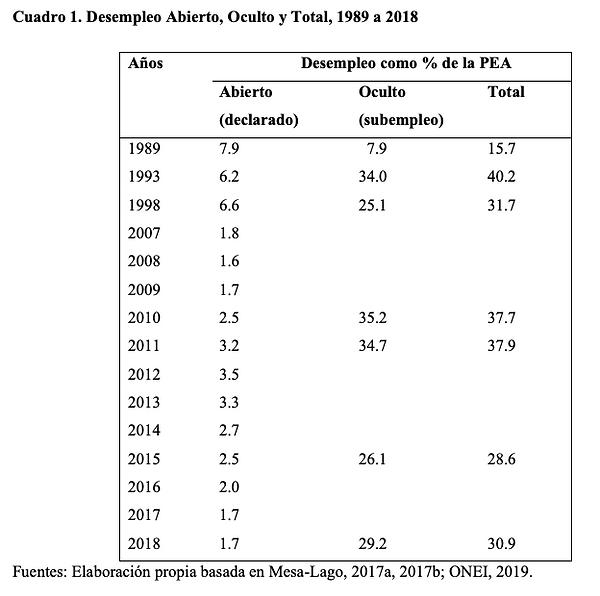Cuadro 1. Desempleo Abierto, Oculto y Total, 1989 a 2018