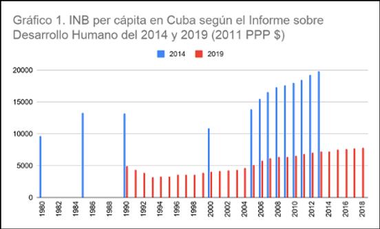 Gráfico 1. INB per cápita en Cuba según el informe sobre Desarrollo Humano del 2014 y 2019