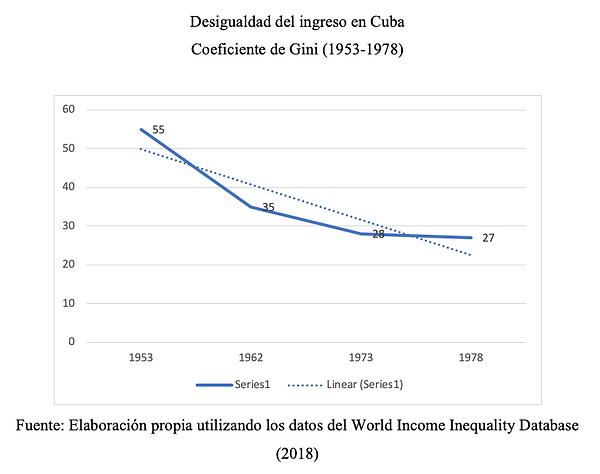 Desigualdad del Ingreso en Cuba