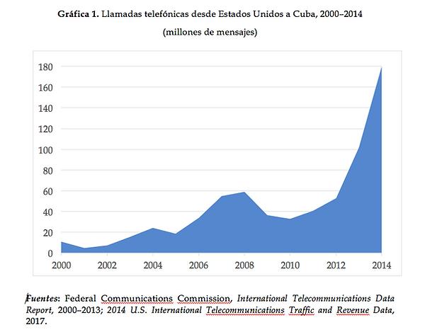Llamadas telefónicas desde Estados Unidos a Cuba, 2000-2014