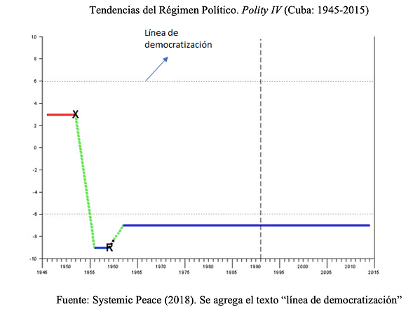 Tendencias del Regimen Político