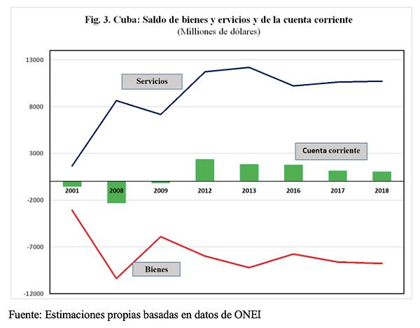No crecen las exportaciones de mercancías y caen los ingresos de los médicos ¿Sera sostenible la balanza de pagos cubana?