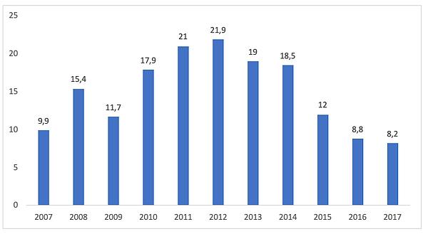 Impacto de la Crisis Venezolana en el PIB Cubano, 2007-2017