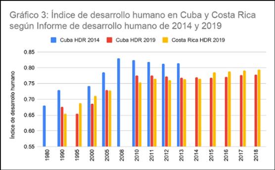 Grafico 3: Índice de desarrollo humano en Cuba y Costa Rica Según informe de desarrollo humano de 2014 y 2019