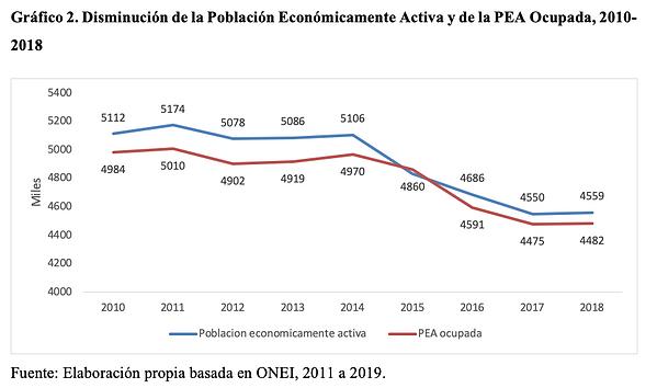 Gráfico 2. Disminución de la Población Económicamente Activa y de la PEA Ocupada, 2010-2018