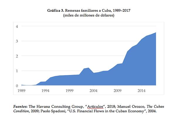Remesas familiares a Cuba, 1889-2017
