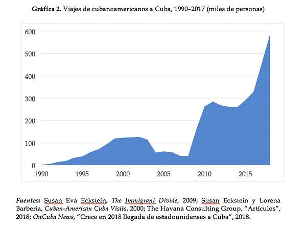 Viajes de cubanoamericanos a Cuba, 1990-2017