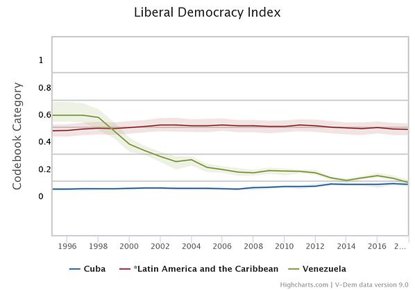 Liberal Democracy Index