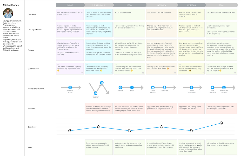 Employee Experience Journey Map Example