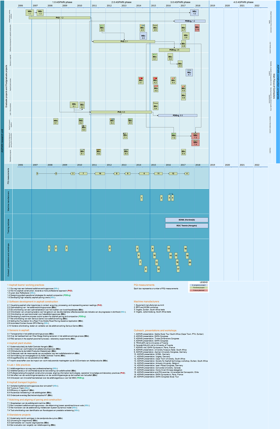 ASPARi roadmap.png