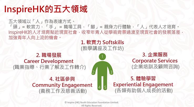 五大領域 - InspireHK 勵志教育青年基金