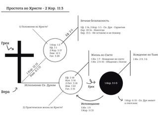 ПРОСТОТА ВО ХРИСТЕ: краткая схема духовной жизни в эпоху Церкви