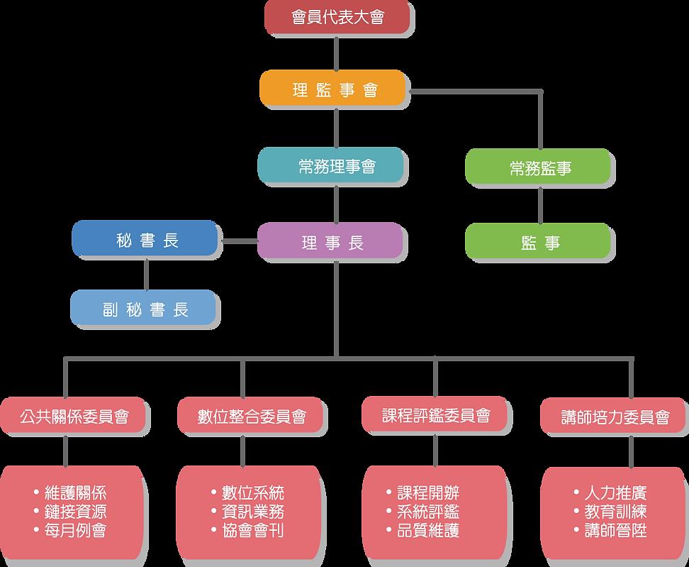 協會組織架構V4.0版.png