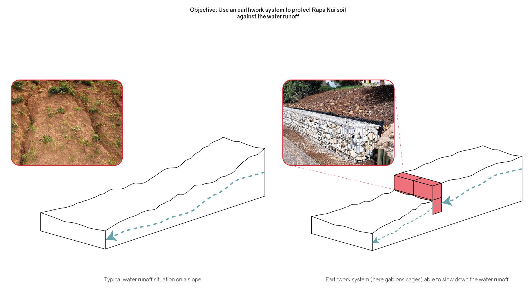 Schéma de stabilisation des sols