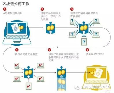 四大行联合各国央行和监管部门开发新电子货币