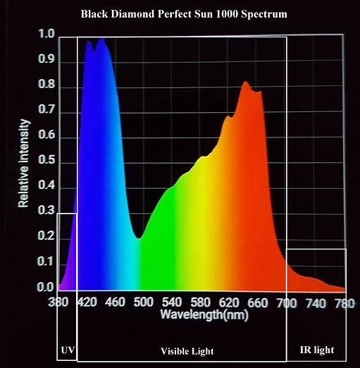 Perfect Sun 1000 Spectrum par