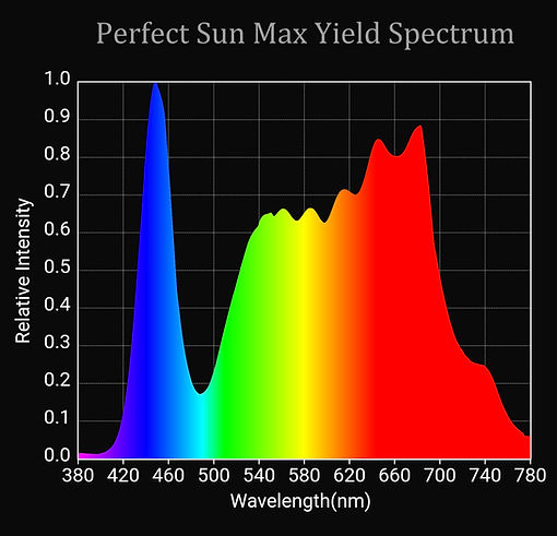 Max Yield Perfect Sun Spectrum.jpg