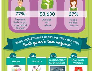 How Australians spend their tax refunds