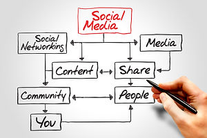 SOCIAL MEDIA flow chart, business concep