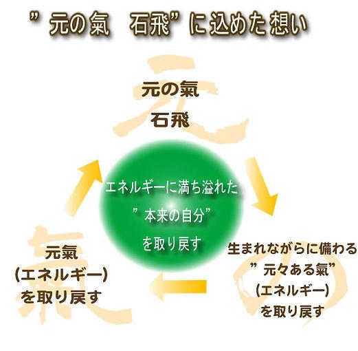 元の氣 石飛(福岡県糸島市)のエネルギーワーク
