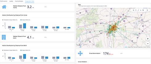 Inovvo Retail Analytics