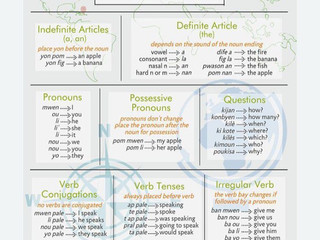 Haitian Creole Language Cheat Sheets