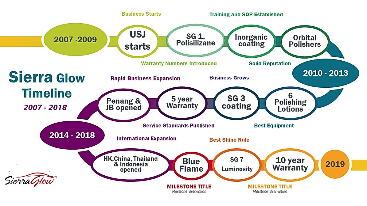 SG Timeline.jpg
