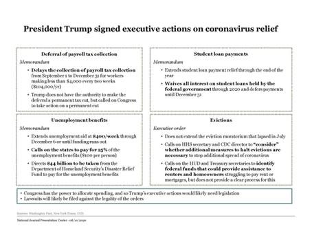 President Signs Executive Actions on Coronavirus
