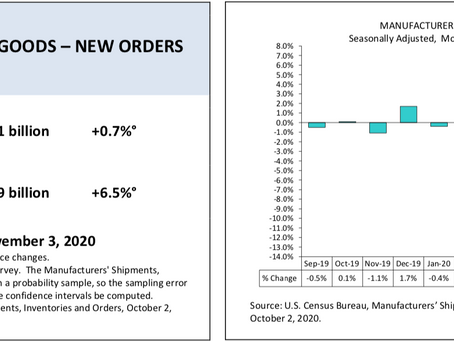 Monthly Full Report on Manufacturers' Shipments, Inventories and Orders August 2020