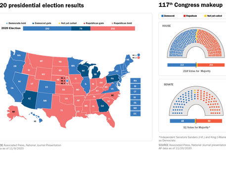 The Election is Over. What Happens Now?