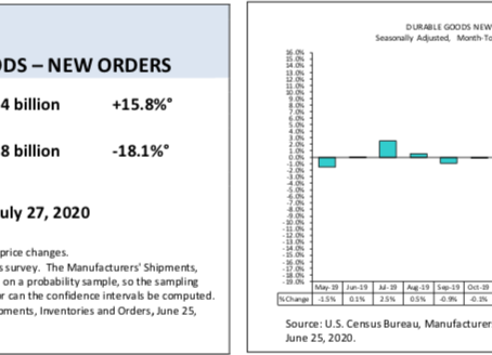 Monthly Advance Report on Durable Goods Manufacturers' Shipments, Inventories and Orders May 2020