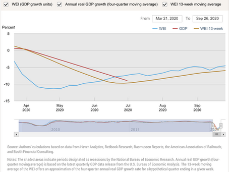 Federal Reserve Bank of New York – Weekly Economic Index (WEI)