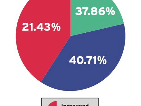 The Covid-19 Effect: The 2020 IndustryWeek Technology Survey