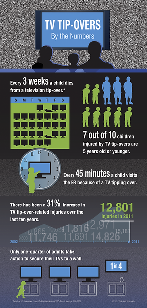 TV-TIPOVER-SAFETY-INFOGRAPHIC-488x1024.p