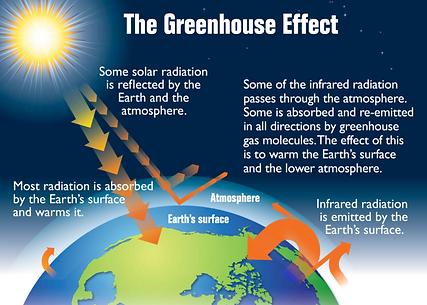 Earths_greenhouse_effect_US_EPA_2012-768