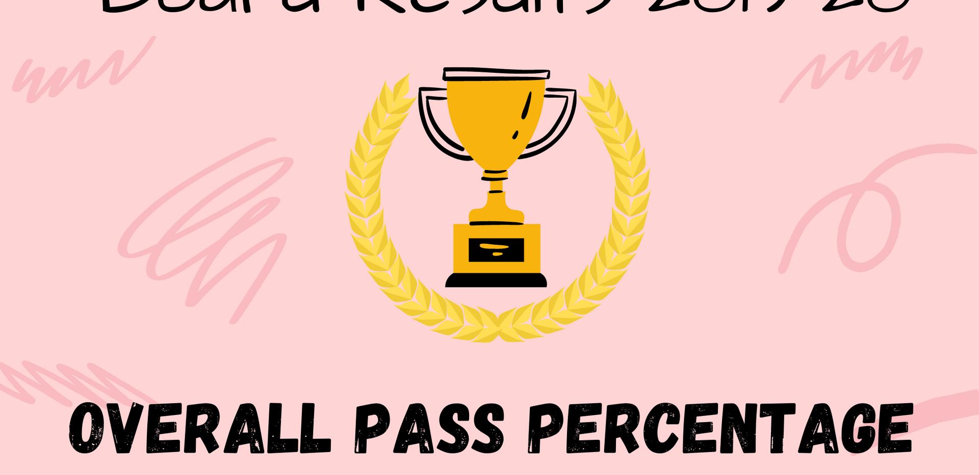 Overall Pass %