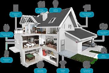 Comment choisir sa domotique smart home