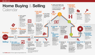 Home Buying/Selling Process Simplified