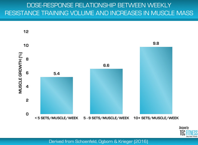 Dose-Response Relationship Between Weekly Sets of Resistance Exercise & Muscle Hypertrophy