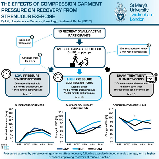 The Effect of Compression Clothing Pressure on Recovery from Strenuous Exercise